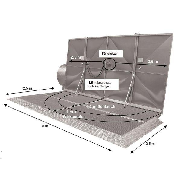 Abfüllplatz KAP GIRO -Aufstellung unter Dach- Abtankplatz