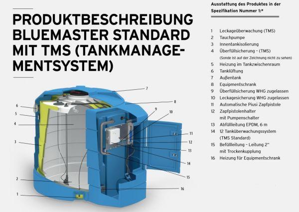 2500 Liter BlueMaster PRO TitanAccess Adblue Tankanlage Stationär